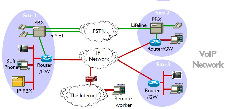VoIP Repair Overview Network